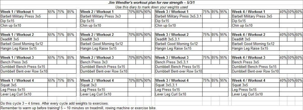 Jim Wendler S Workout Plan For Raw Strength