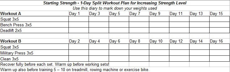 Starting Strength 1 Day Split Workout Plan For Increasing Level